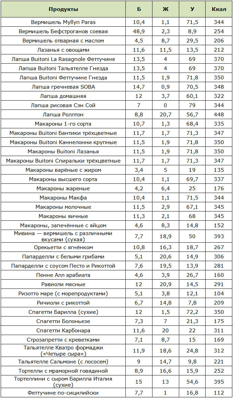 Таблица калорийности макаронных изделий