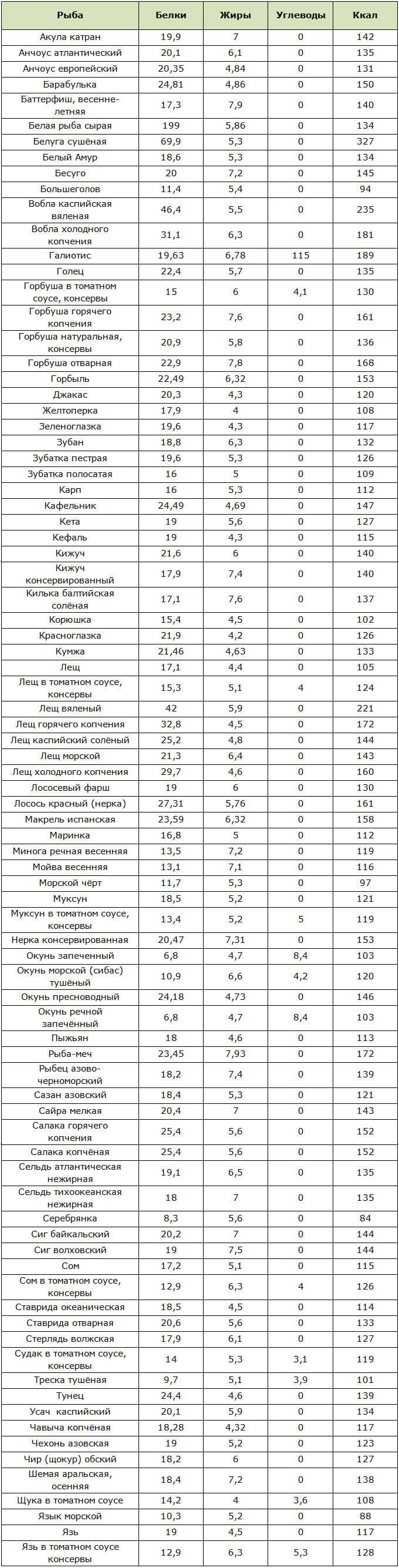 Калорийность и содержания БЖУ в рыбе умеренной жирности