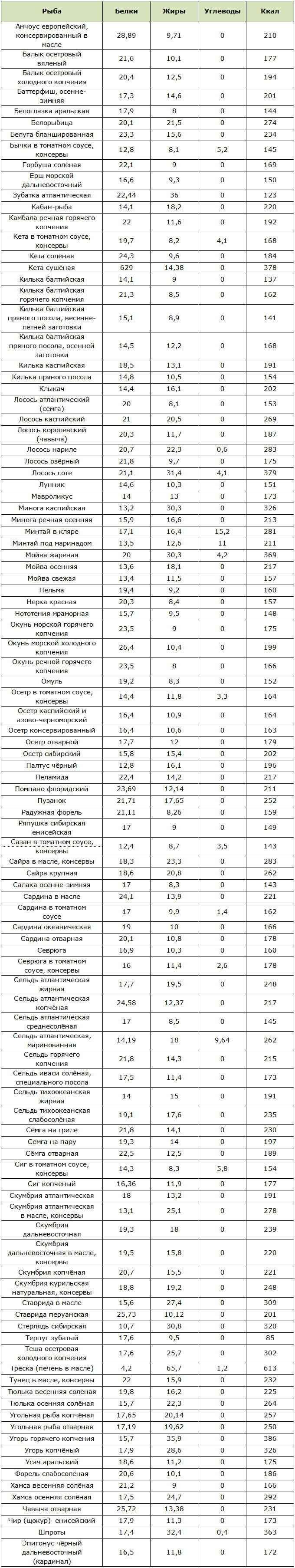 Таблица калорийности и содержания БЖУ в жирных сортах рыбы
