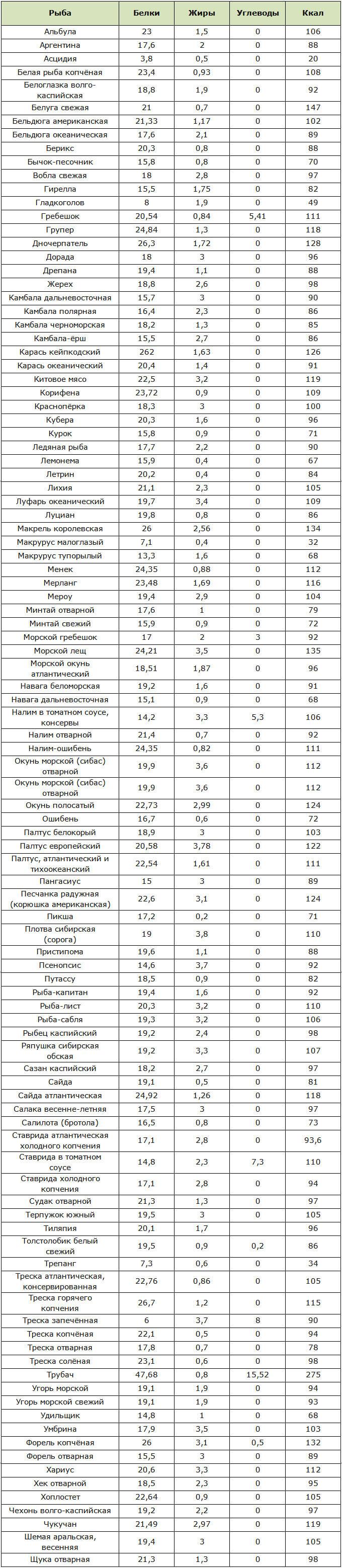 Таблица калорийности и содержания БЖУ в нежирной рыбе