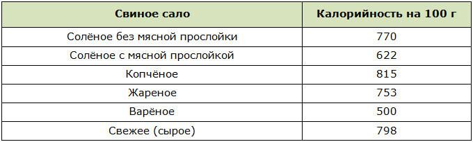 Таблица калорийности свиного сала на 100 г продукта