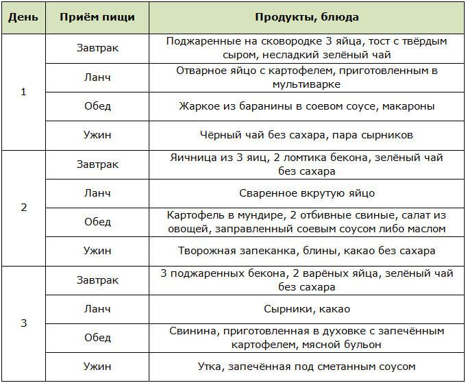 Примерное меню на 3 дня для жировой диеты Квасневского