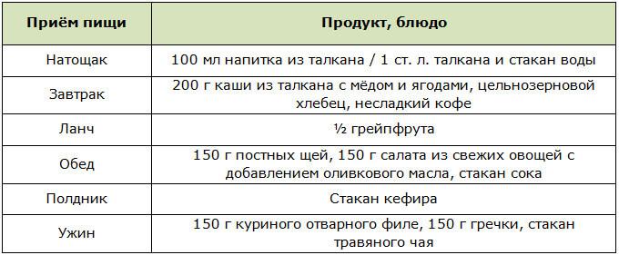 Примерное меню на день при диете на талкане