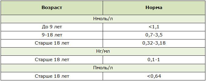 Нормы содержания прогестерона в организме мужчины