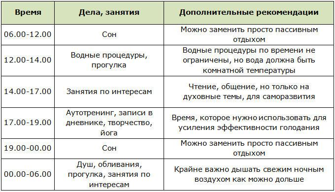 Распорядок дня при голодании по Щенникову