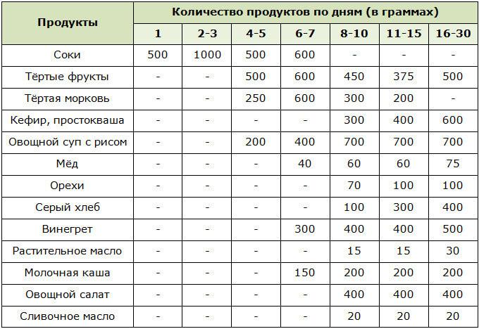 Схема выхода из 20-дневного голодания по Николаеву