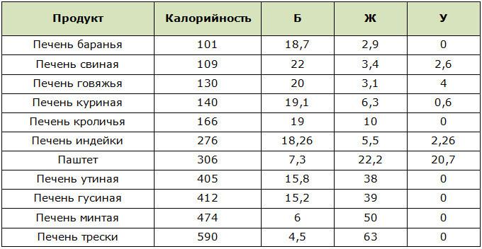 Таблица калорийности и БЖУ печени