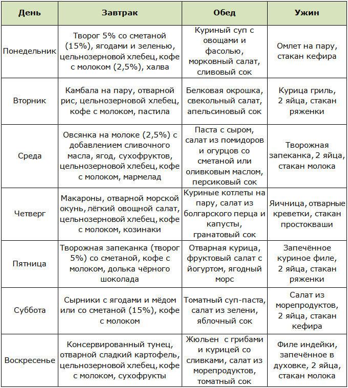 Меню на неделю при интервальном голодании 16/8
