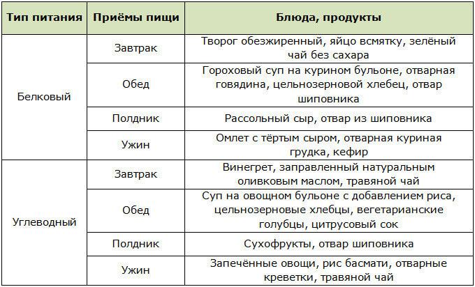 Примерное меню для зимней диеты на 2 дня