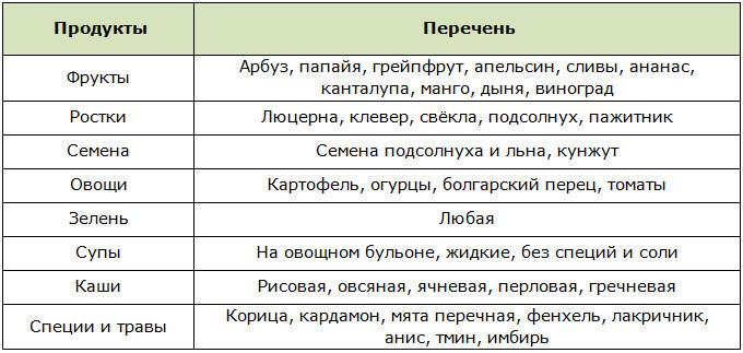Список разрешённых продуктов для выхода из голодания