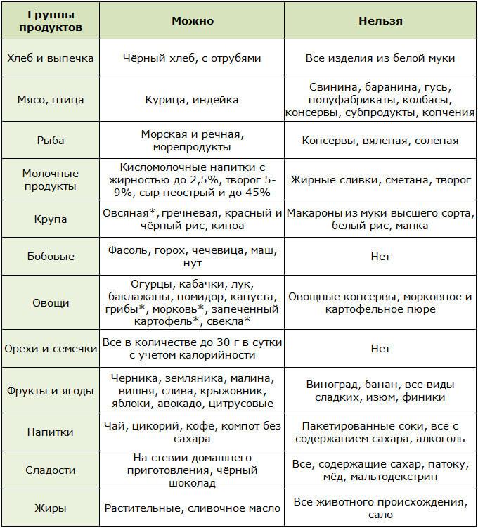 Разрешённые и запрещённые продукты при сахарном диабете 2 типа