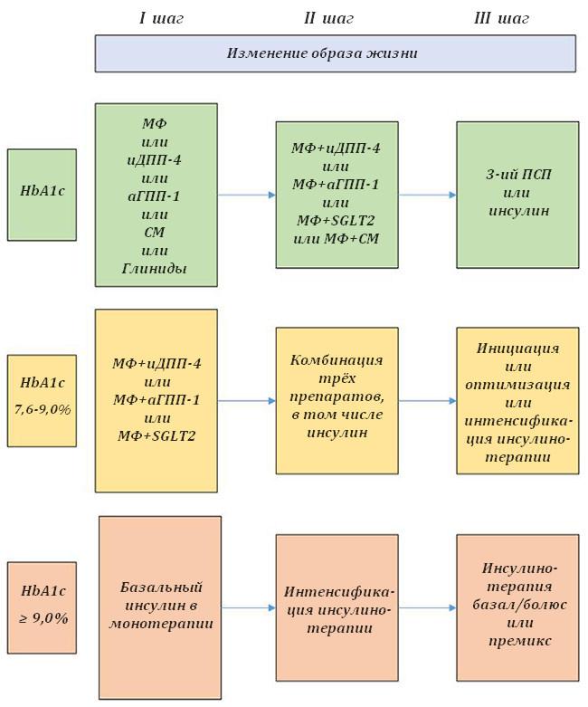 Схема лечения при сахарном диабете 2 типа