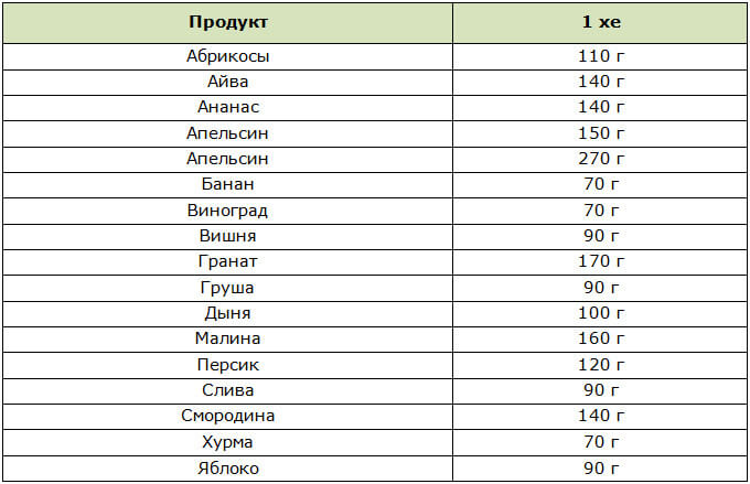 Таблица ХЕ в ягодах и фруктах