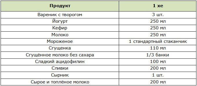 Таблица ХЕ в молочных продуктах