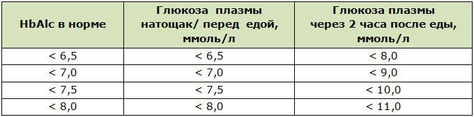 Анализ крови на содержание гликозилированного гемоглобина (HbAlc)