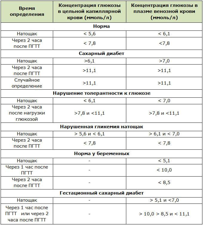 Концентрация глюкозы в крови при анализе на гипергликемию