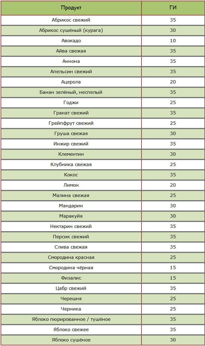 Таблица ГИ во фруктах, сухофруктах и ягодах