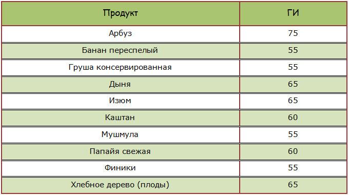 Фрукты, ягоды и сухофрукты с высоким гликемическим индексом