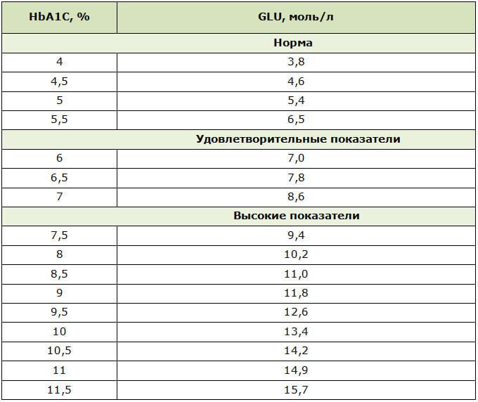 Таблица соответствия HbA1c и уровня сахара