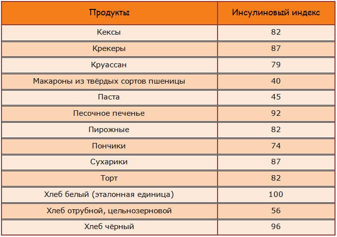 Инсулиновый индекс хлебобулочных, кондитерских изделий и выпечки
