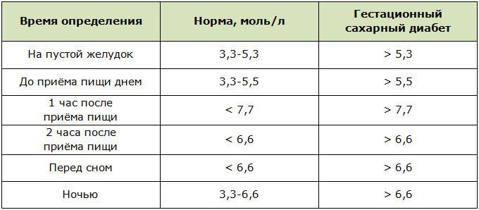 Норма сахара в капиллярной крови у беременных по новым нормативам
