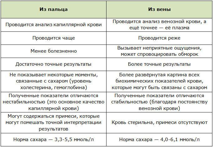 Разница между анализами на кровь с вены и пальца