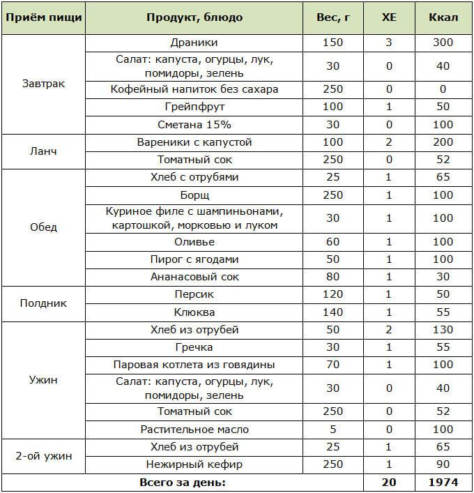 Диета При Диабете Список. Меню на неделю при сахарном диабете