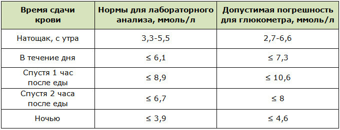 Допустимая погрешность анализа крови глюкометром