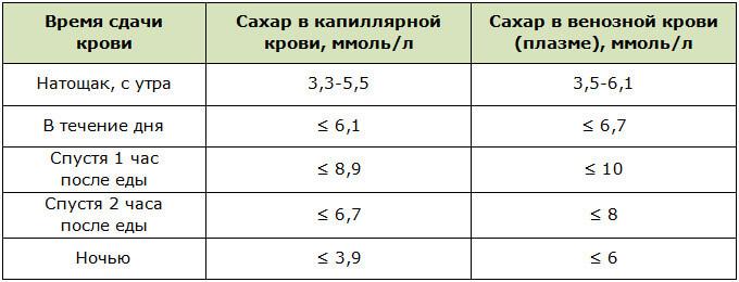 Нормы глюкозы в крови в разное время суток