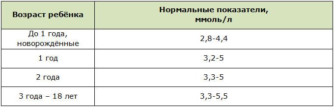 Нормы сахара в крови у детей