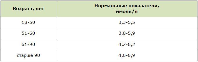 Нормы сахара в крови у взрослого человека
