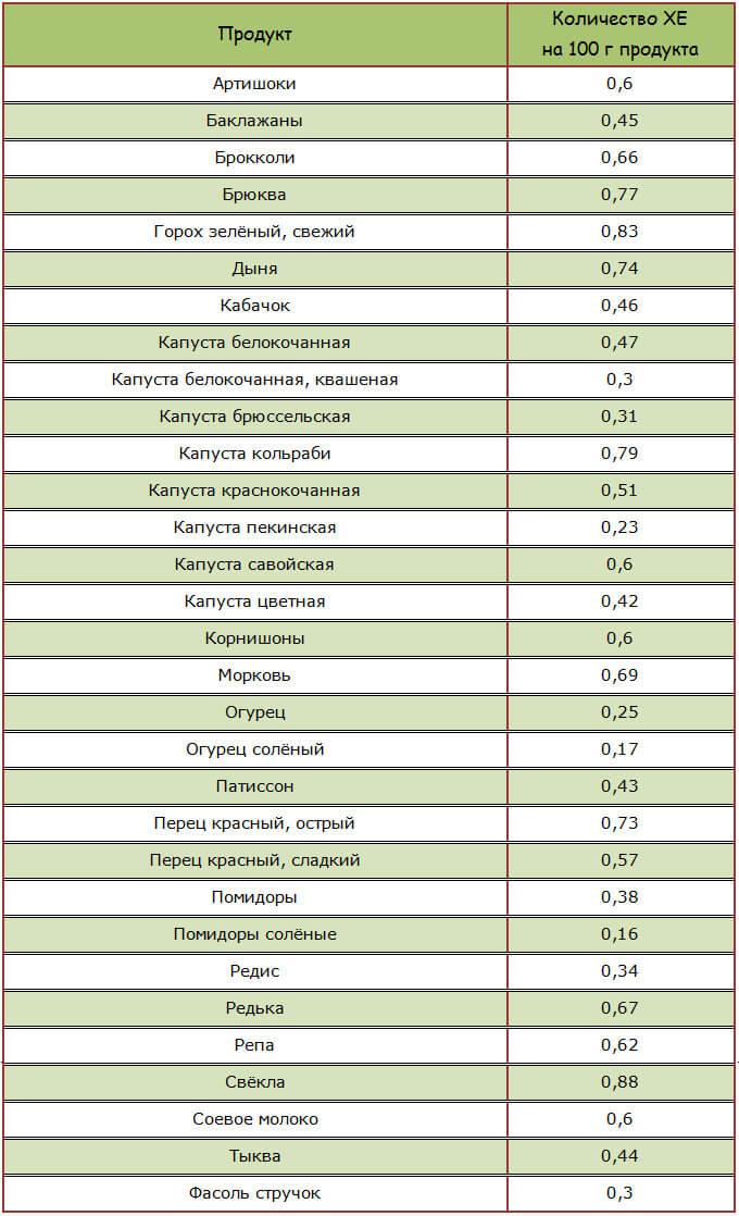 Содержание хлебных единиц в овощах