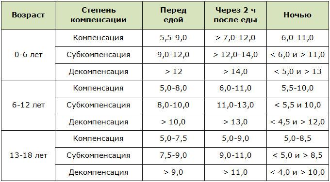Показатели сахара в крови у детей при диабете