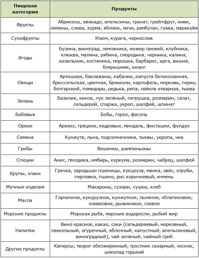 Таблица продуктов снижающих холестерин по категориям