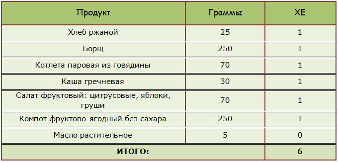 Пример расчёта ХЕ для обеда