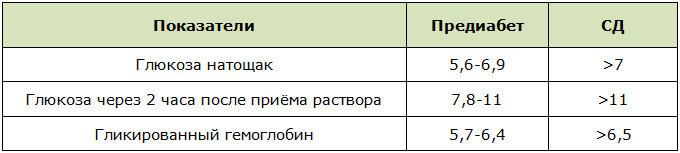 Оценка результатов глюкозотолерантного теста