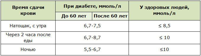 Концентрация сахара в крови при диабете и у здоровых людей