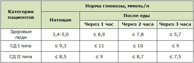 Концентрация сахара в крови натощак и после еды