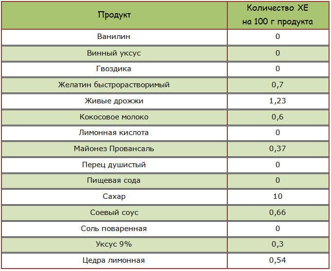 Количество хлебных единиц в соусах и специях