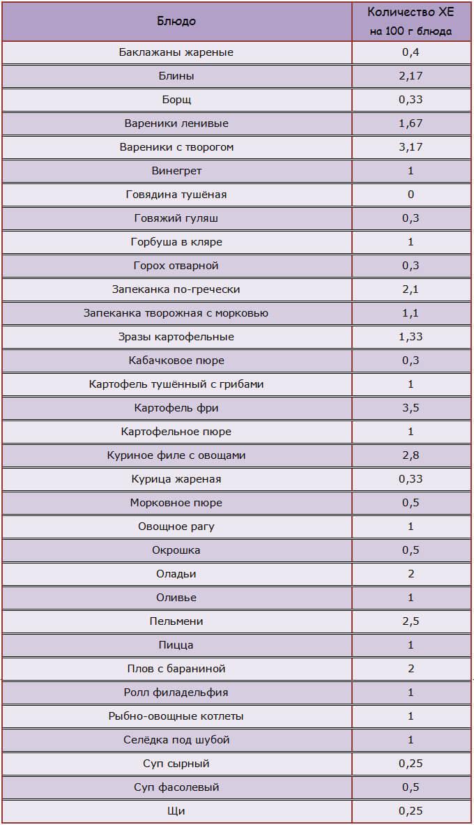 Таблица хлебных единиц для готовых блюд