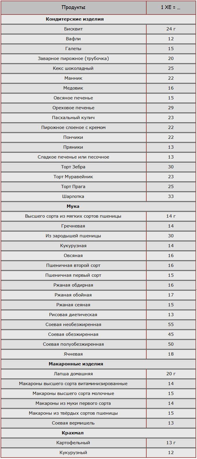 Таблица ХЕ для мучных, кондитерских изделий, выпечки