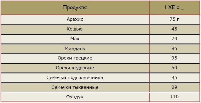 Таблица ХЕ для орехов и семян