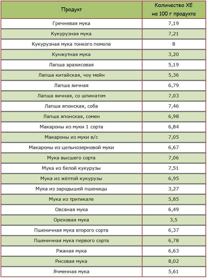 Макаронные изделия и мука повышающие уровень сахара в крови