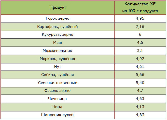 Бобовые, овощи, семена, ягоды повышающие уровень сахара в крови
