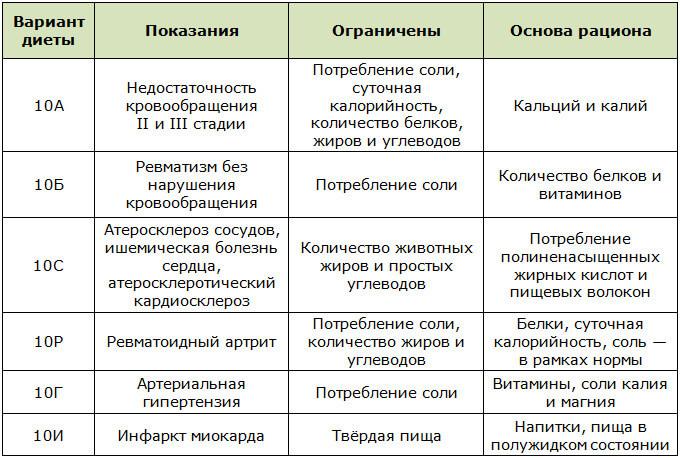 Варианты лечебной диеты №10