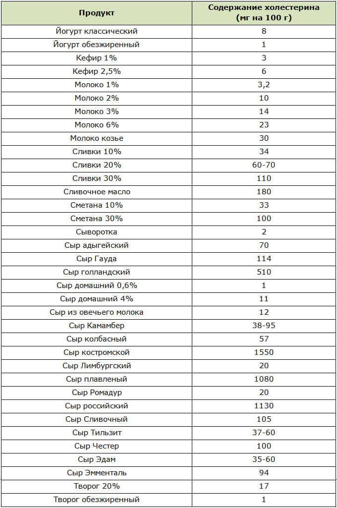Таблица содержания холестерина в молочных продуктах