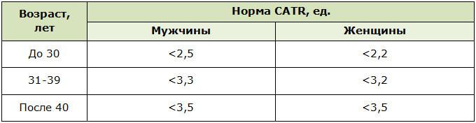 Расчётный показатель риска развития атеросклероза