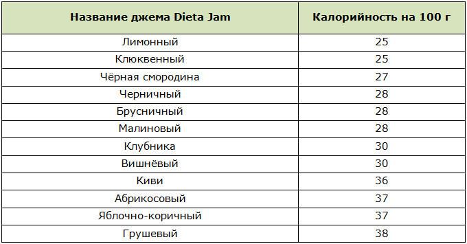 Таблица калорийности диетических джемов Dieta Jam