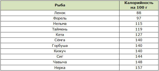 Таблица калорийности рыб семейства лососёвых