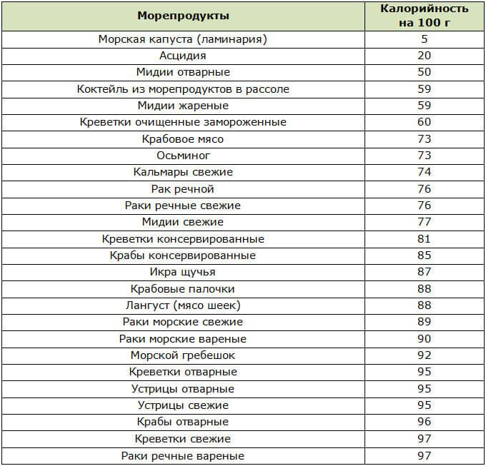 Таблица низкокалорийных морепродуктов